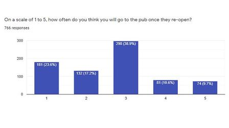 Respondents say they will not be returning to pubs too often following lockdown