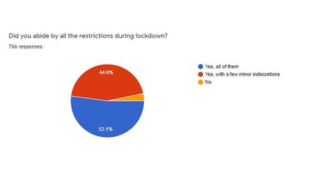 The majority of people in Suffolk adhered to lockdown rules, the survey found