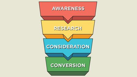 Purchase funnel example to understand consumer behaviour