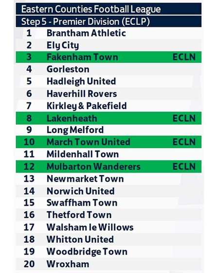 The teams in the ECL Premier Division for the 2021-22 season.