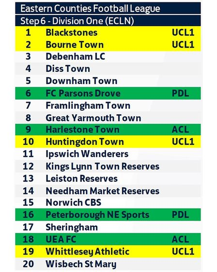The teams in the ECL Division One North for the 2021-22 season.