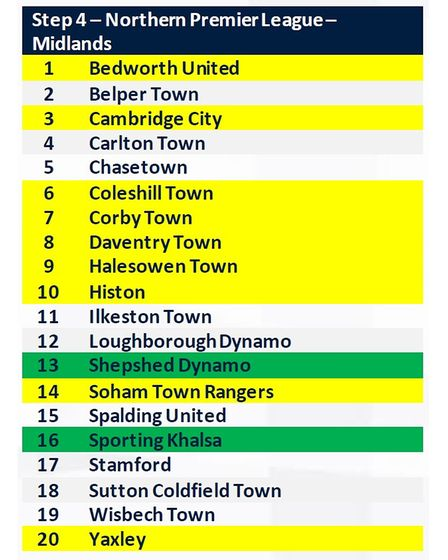 The teams in the newly-named NPL Division One Midlands for the 2021-22 season
