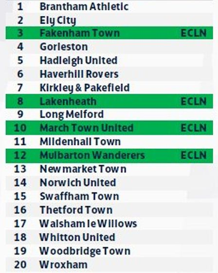 The teams in the Eastern Counties League Premier Division for the 2021-22 season. - Credit: THE FA