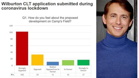 Results of survey reflect widespread opposition to the land trust development,