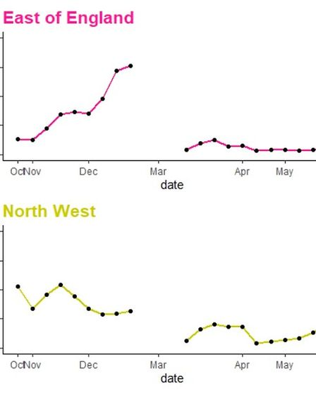 School absence figures in the East of England and in North West were Covid cases have been higher.