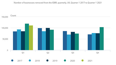 Business closures were higher in Quarter 1 2021 than in Quarter 1 of 2017 to 2019.