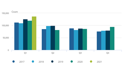 Business creations in Quarter 1 2021 were higher than in Quarter 1 2020