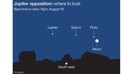 Jupiter opposition where to look. See story SCIENCE Jupiter. Infographic PA Graphics. An editable ve