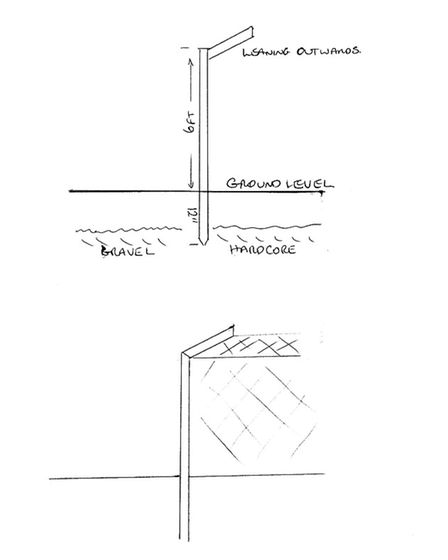 Drawing of ideal fencing