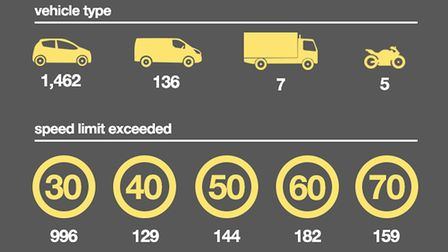 1,610 drivers were caught speeding on Norfolk roads over a two week period.
