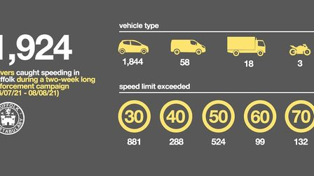The number of people caught speeding was almost 2,000