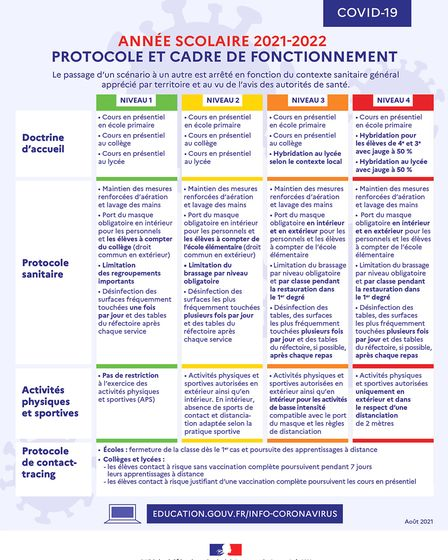 Covid-19 rules in French schools - Pic Education.gouv.fr