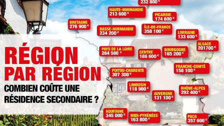Compare holiday home prices in France