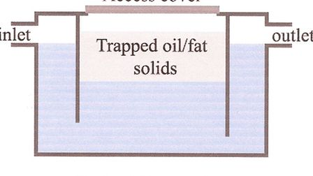 The grease trap