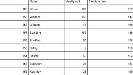 Least integrated towns in the country