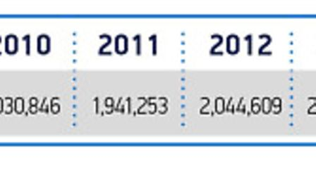 New car registrations since 2008. Graphic: Society of Motor Manufacturers and Traders.