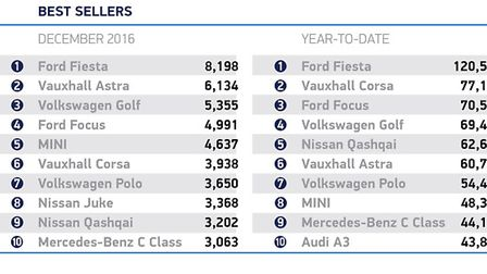 The 10 best-selling cars for December and the whole of 2016. Graphic: Society of Motor Manufacturers