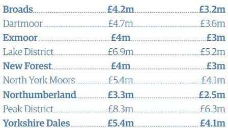 National parks funding in England. Graphic: Archant Graphics Unit