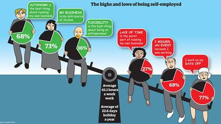 The highs and lows of being self-employed Illustration by Annette Hudson.