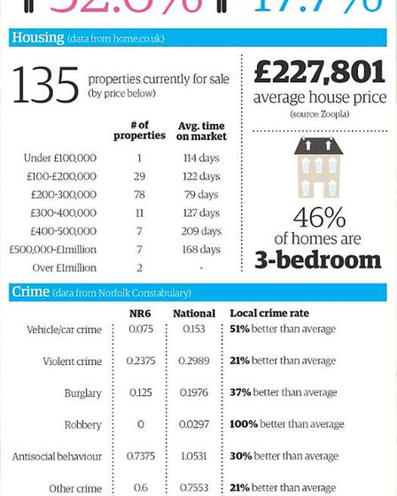NR6 in numbers. Photo: Archant Graphics Unit