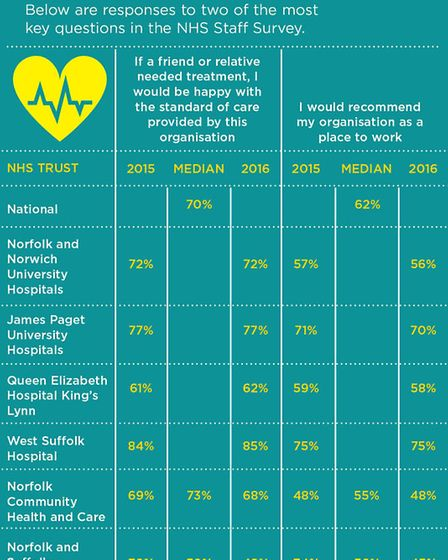 Graphic shows the response from staff at the region's NHS trusts to two key questions in the NHS Sta