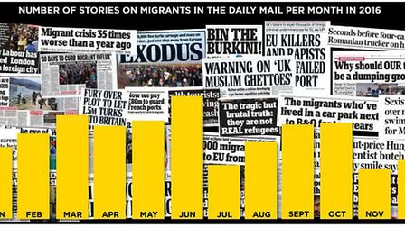 Number of immigration stories in the Daily Mail