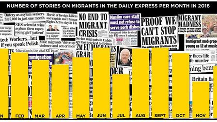 Number of immigration stories in the Express