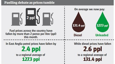 Fuel prices are now falling quickly across the UK. Graphic: Ollie Hoff.