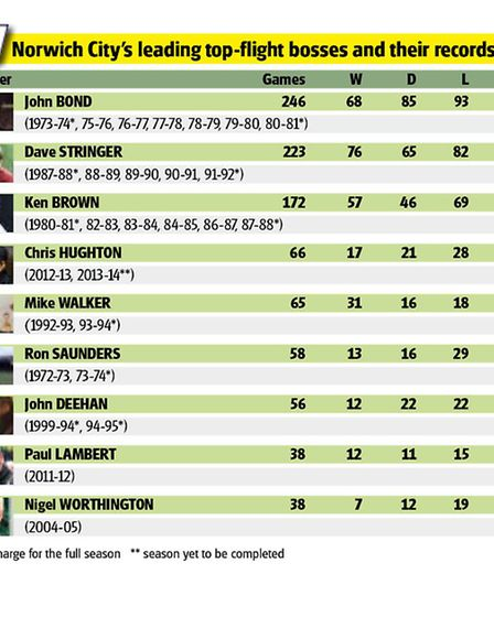 Norwich City's leading top-flight managers.