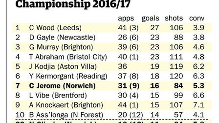 Championship top scorers 2016-17. Graphic: Archant