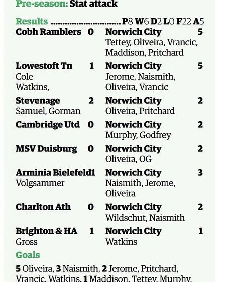 Norwich City 2017 pre-season results and top scorers. Graphic: Archant