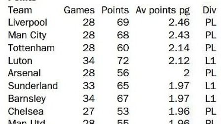 Highest points per game average in English football during 2018-19 as of March 1 Graphic: Archant