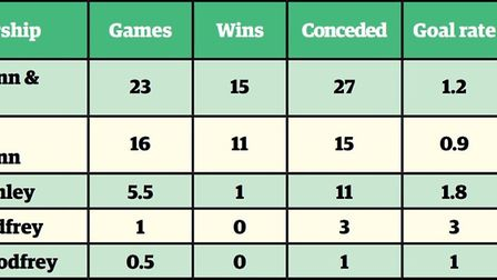 Norwich City's defensive stats from 2018-19 Graphic: Archant