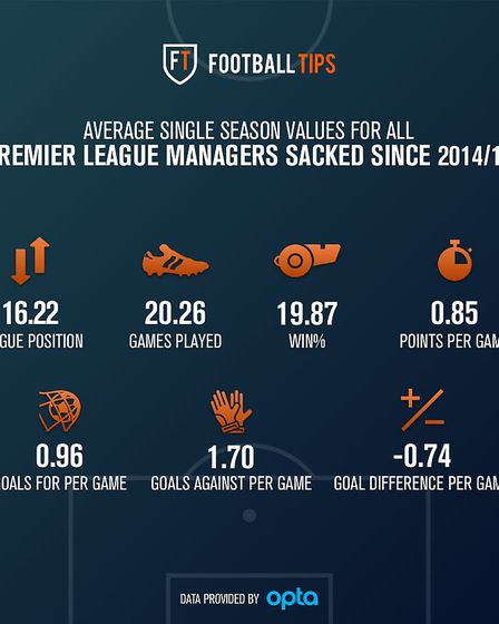 Premier League managerial statistics Graphic: Football Tips