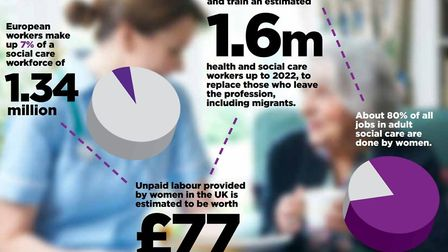 Graph depicting key figures in the social care system. Picture: Archant