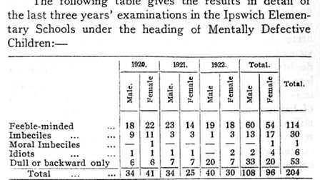 This chart was published in the 1924 report under the section 'Defectives'