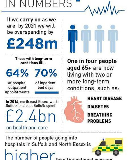 Our NHS in numbers