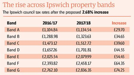 Ipswich council tax rise broken down by bands