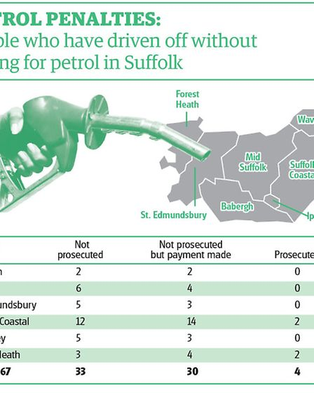 Graphic showing the number of motorists who have driven off without paying for petrol over the past