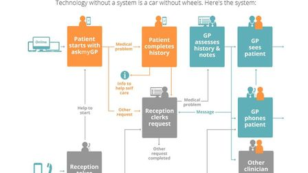 A diagram of how the askmyGP system works. Picture: TAKEN FROM WEBSITE WITH PERMISSION
