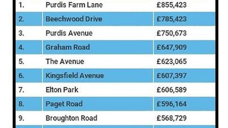 The most expensive roads in Ipswich to live in, in a list drawn up by Beagle Property.