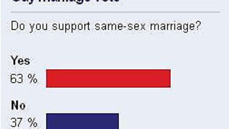 Readers voted in favour of same-sex marriage in this poll on the Ilford Recorder website.