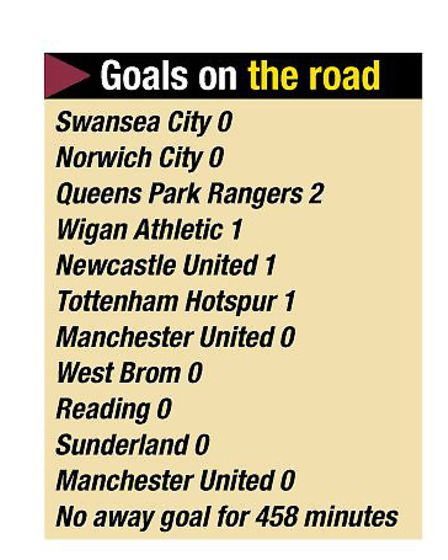 Hammers scoring record on the road