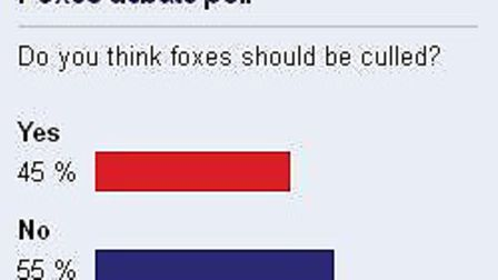 Readers voted against a cull.