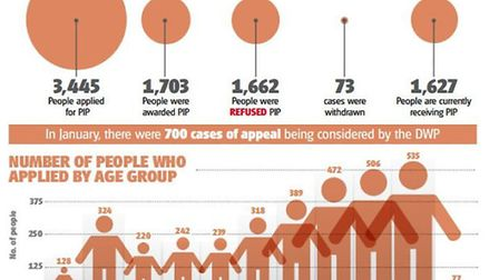 The graph shows the number of people, who were granted PIP and the number of claimants, who were ref