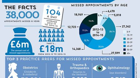 The facts: Missed hospital appointments at Newham University Hospital
