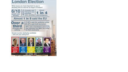 London Mayoral election survey results