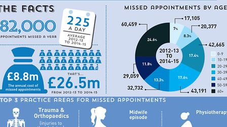 The stats surrounding missed hospital appointments