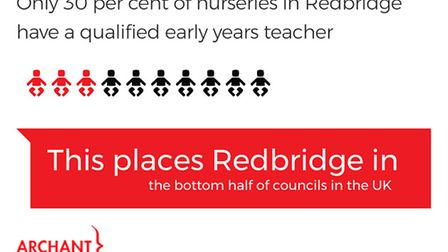 Only 30pc of nurseries in Redbridge have a qualified early years teacher.