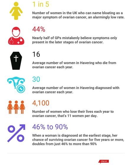 Ovarian Cancer the facts. Picture: Target Ovarian Cancer.